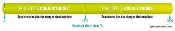 Roulettes conductrices d'électricité
